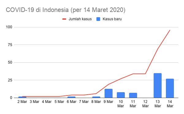 Statistik Covid Indonesia