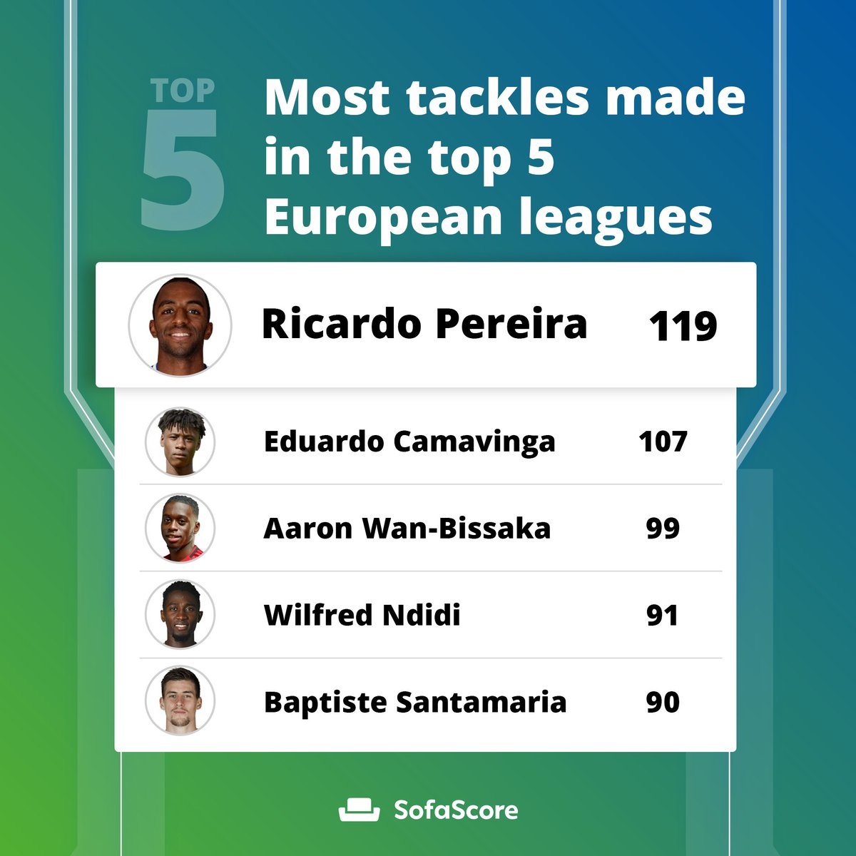 Sofascore On Twitter Analysis We Start Off The Period Of Football Hiatus With The Coverage Of The Basic Categories Across The Top 5 European Leagues The Leading Goalscorer In Europe