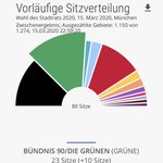 Image for the Tweet beginning: Ich feiere @Gruene_Muenchen für Platz