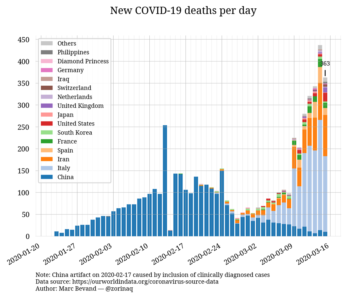 Thread By @zorinaq: Over 12 000 New Cases Of COVID-19 Were