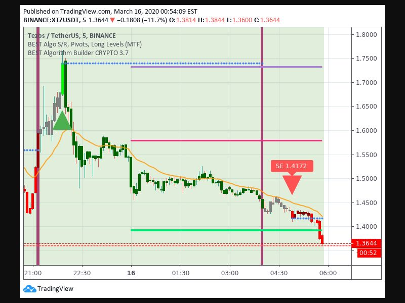 Entry Signal time 163 455