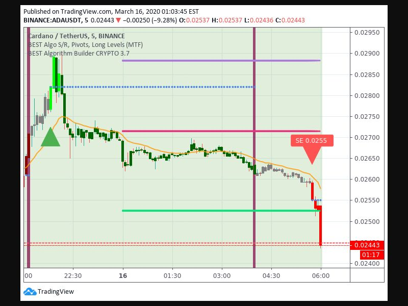 Entry Signal time 163 545