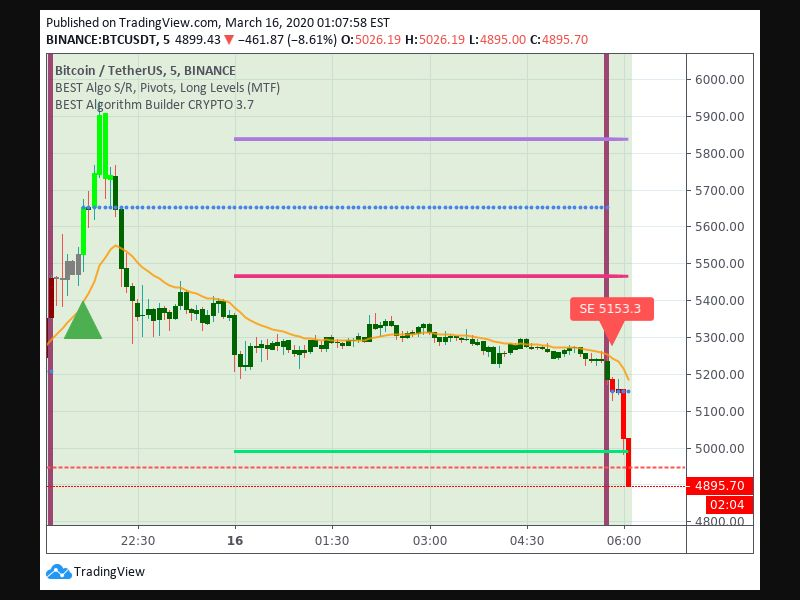 Entry Signal time 163 550
