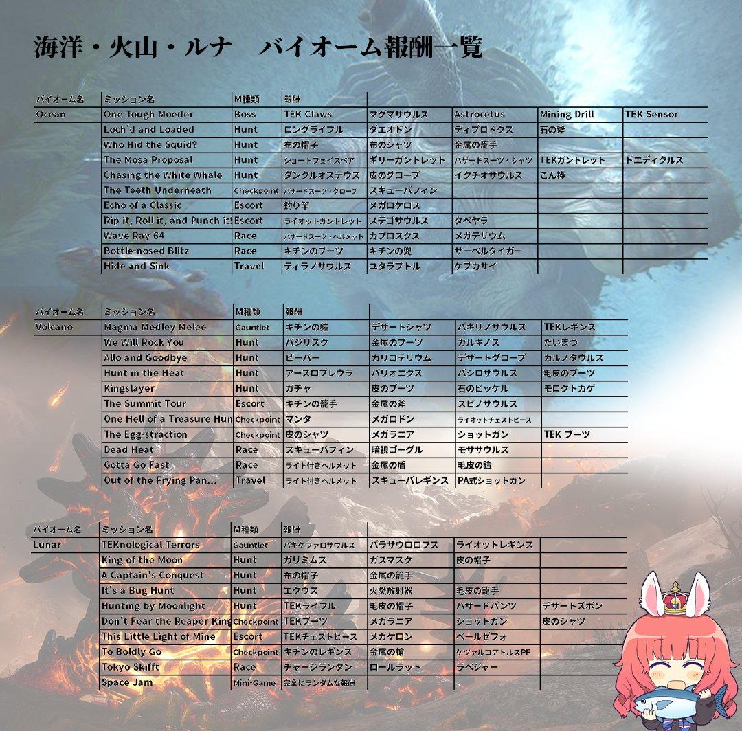 ジェネシス ミッション Ark ARK GENESIS