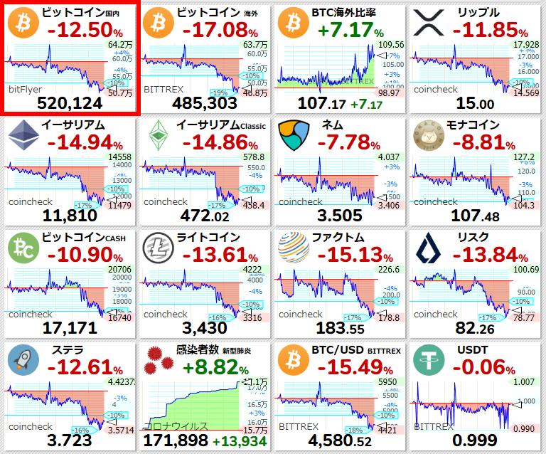 チャート 仮想 世界 通貨