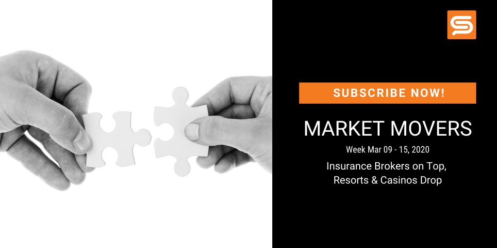 This week's market movers: Insurance Brokers ⬆, Resorts & Casinos ⬇️. Find out which companies you should keep an eye on! https://t.co/pBy58Te8TY #SentimentAnalysis #BigData https://t.co/R7Xz6HR22v