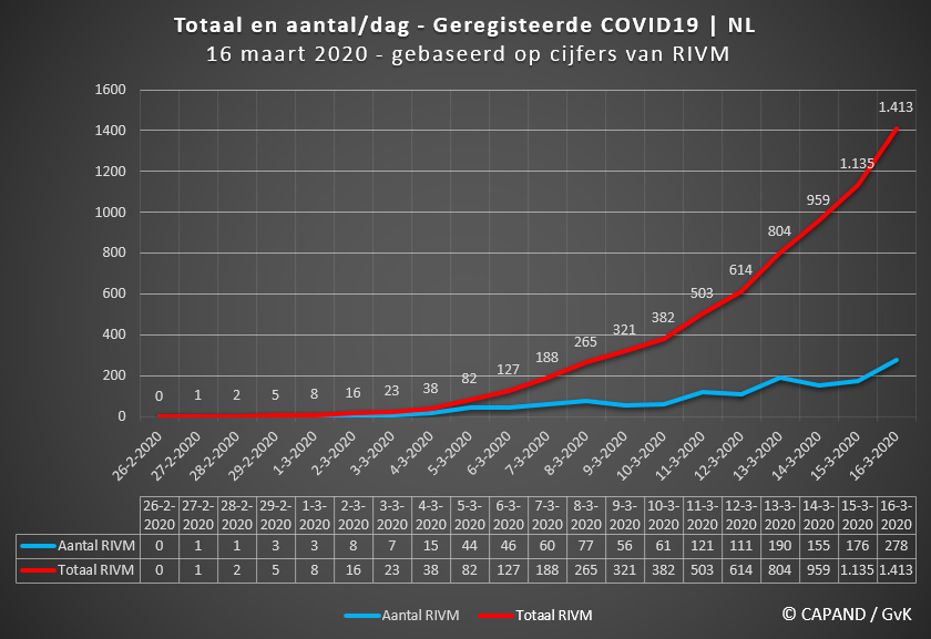 Afbeelding Coronavirus | Drie COVID19-patiënten in Hoorn - Stede Broec en Enkhuizen © CAPAND