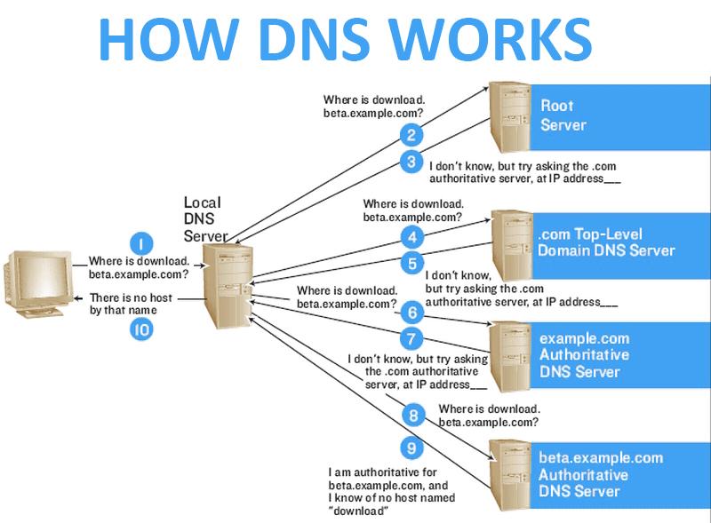 Domain name expiration monitoring