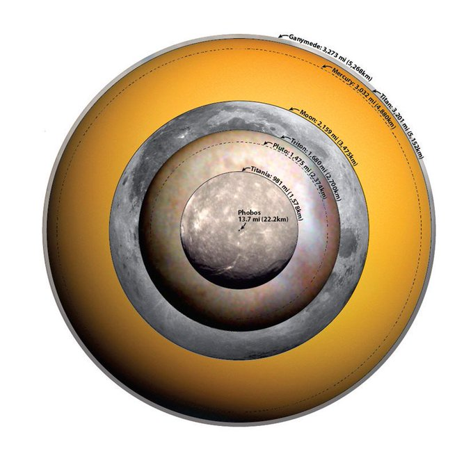This chart shows how big the biggest moon of every planet is, adding in Mercury Pluto for scaling [source: https://t.co/dQqGO5RTNe] https://t.co/VBevcRh1yf