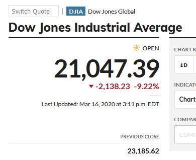 Stock market roller coaster: - Today -10% - Last Friday +10% - Last Thursday - 10%