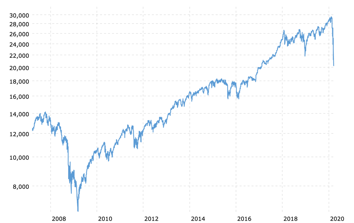 Michael Shermer On Twitter To Put Today S Stock Market Collapse Into Perspective Follow The Trend Lines Not The Headlines The Last Time The Dow Was This Low Was Feb 6 2017 Since It