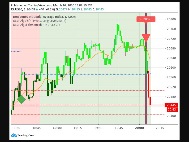 Entry Signal time 163 205
