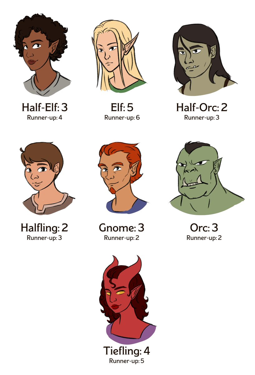 Ezfi On Twitter The Fantasy Race Ear Size Survey Results Are Finally In This Is How Dnd Ttrpg Twitter Imagines The Ears Of Various D D Races On Average This Is The