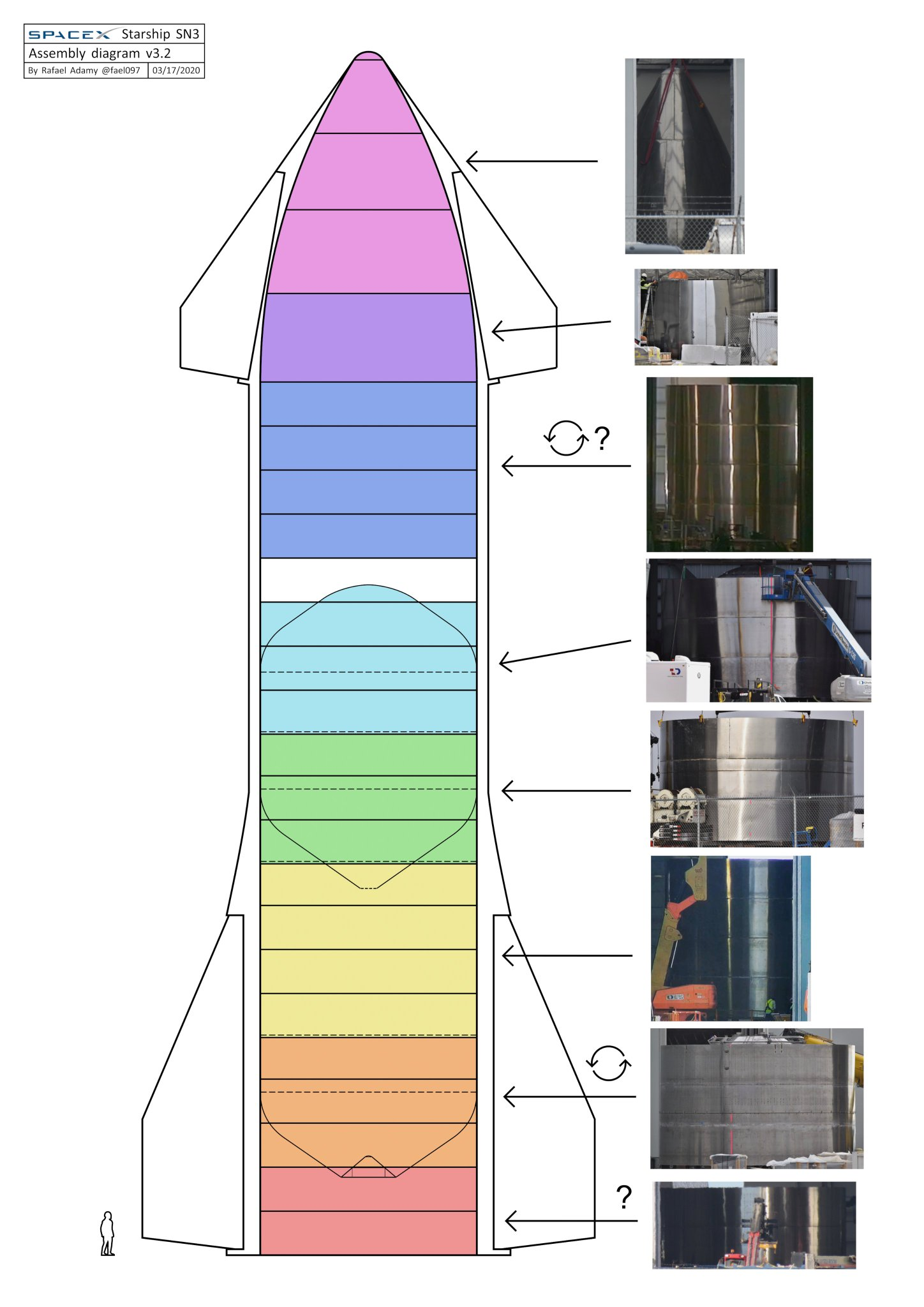 Starship SN3 (Boca Chica) [Echec] - Page 2 ETSNAE-XkAAOYjm?format=jpg&name=large