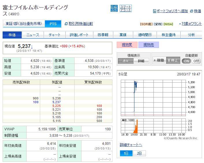 富士 フイルム 株価 pts
