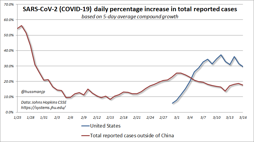 "Average daily case growth in  #SARSCoV2 ( #COVIDー19) is presently running about 18% for all cases outside of China, and 30% in the United States. ""Flattening the curve"" means bringing the exponential growth down. Even half the rate implies over 1 million U.S. cases during April."