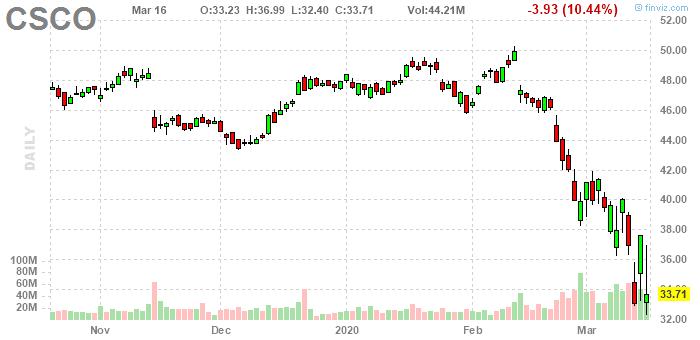 シスコ システムズ の 株価
