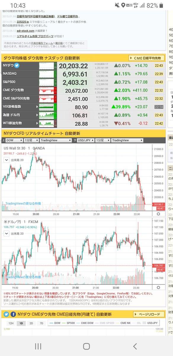 日経 平均 株価 リアルタイム 自動 更新
