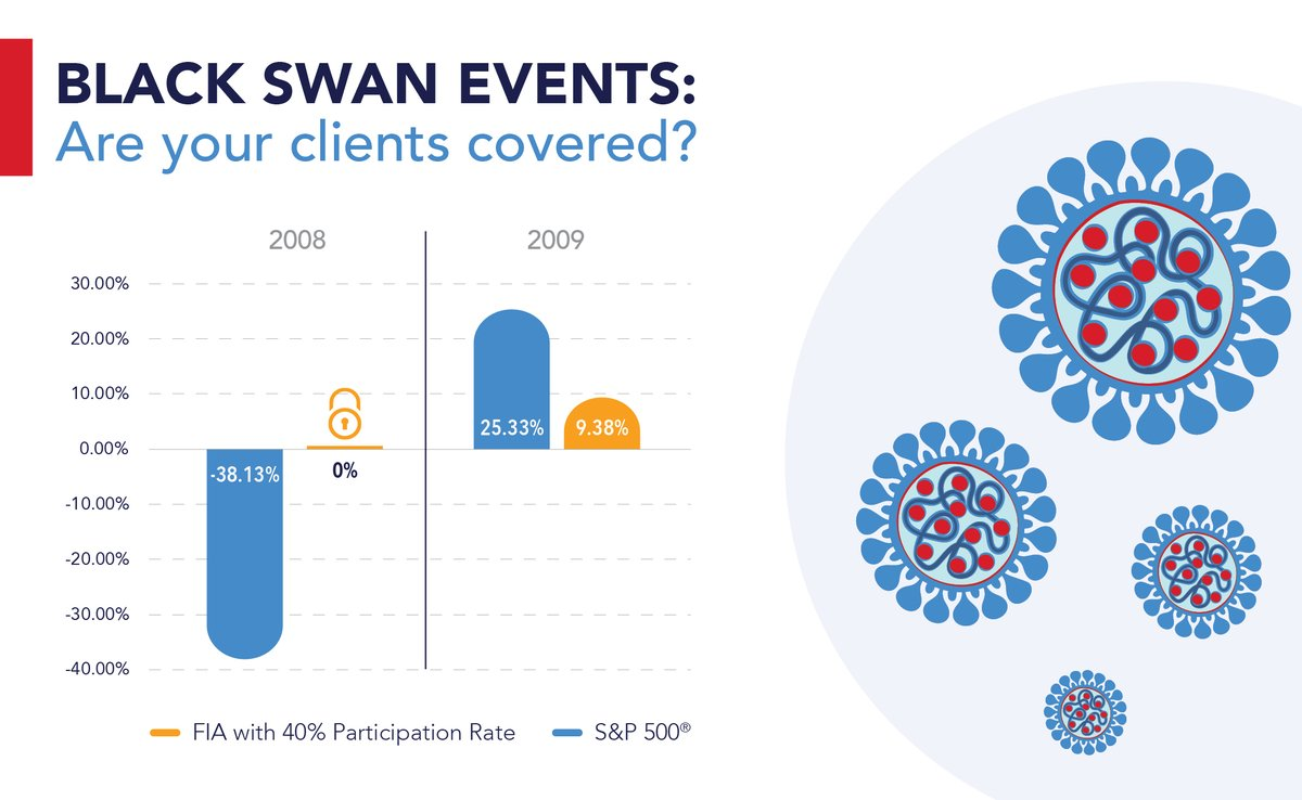 Fixed Index Annuities are an option to help protect against black swan events. Help protect your clients from market declines while delivering competitive returns.  Learn more in our Black Swan Events Educational Guide here: https://t.co/bC78EFitPo #covid19 #coronavirus https://t.co/i5K2QbOhca