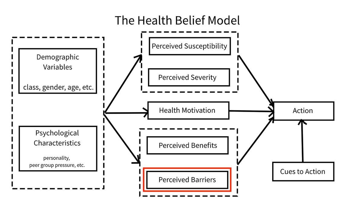 Herman Saksono On Twitter Kenapa Ada Orang2 Yang Terkesan Menggampangkan Covid19 Masalah Ini Bisa Dijelaskan Dengan Health Belief Model Perilaku Kita Untuk Mencegah Tertular Covid Itu Dipengaruhi Oleh Perceived Susceptibility Yaitu
