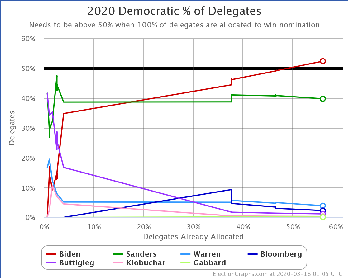 The hourly updates over at @ElecCollPolls for tonight's primaries have begun…