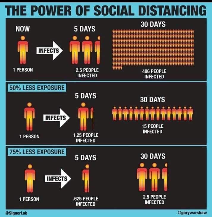 #SocialDistancingWorks