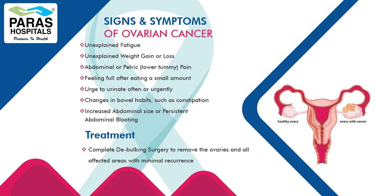 Paras Healthcare On Twitter Ovarian Cancer Is When Abnormal Cells In The Ovary Begin To Multiply Out Of Control And Form A Tumor Here Are The Symptoms Of Ovarian Cancer