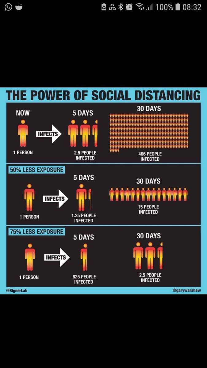 The Power of Social Distancing - this is why it's so important! #Covid19