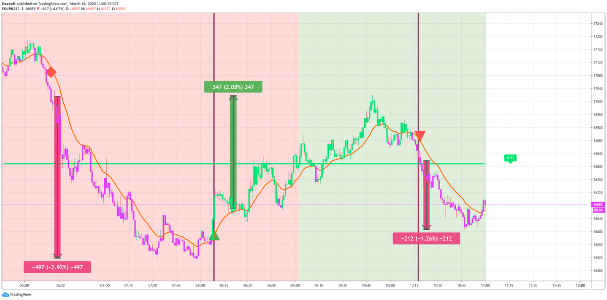 Latest trades on japan indice NIKKEI