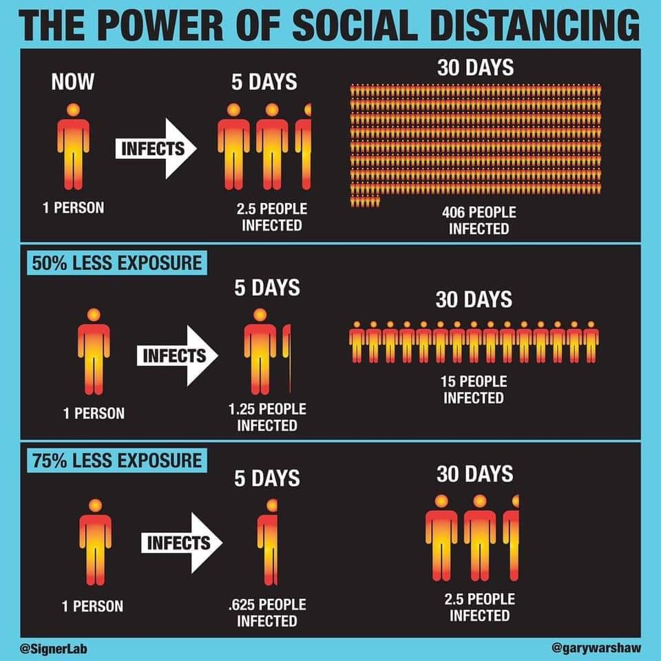 The power of social distancing ...