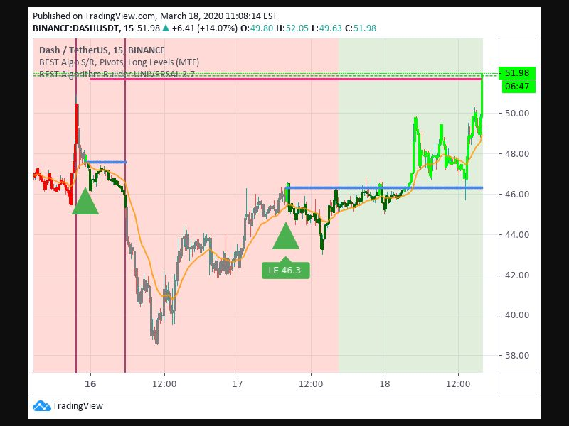 Entry Signal time 173 80