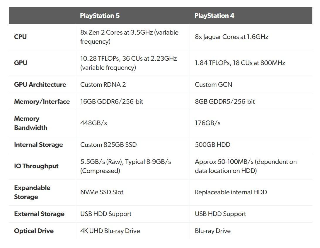 Playstation 5 Specs: