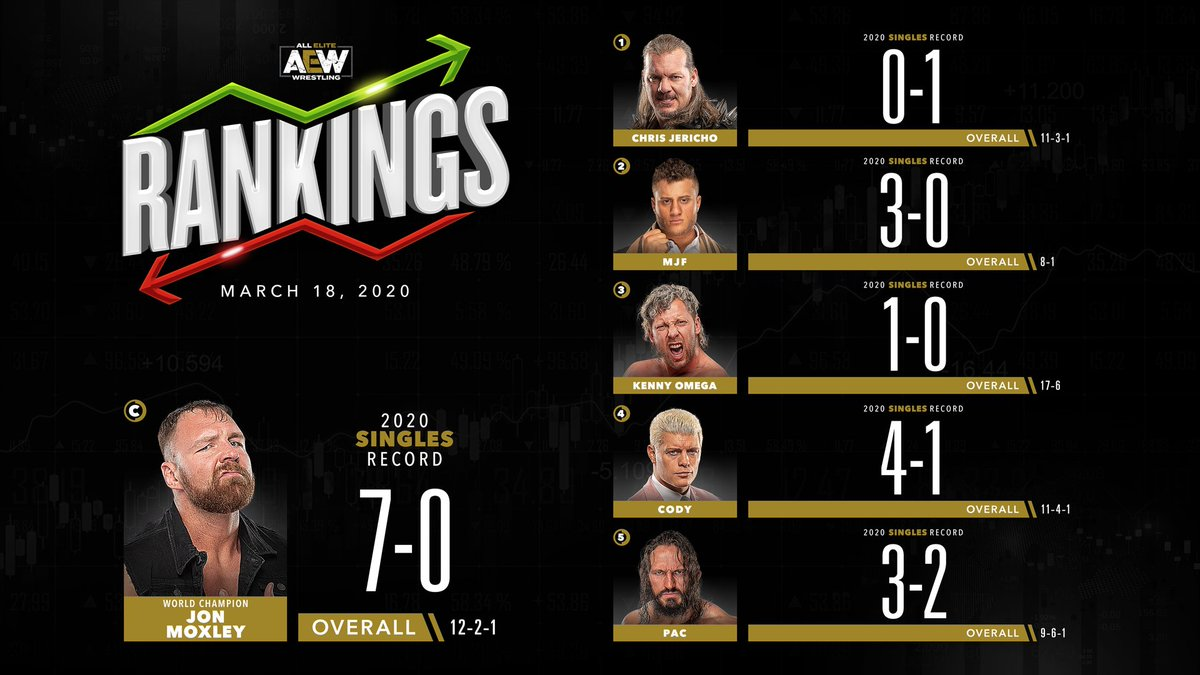 AEW Rankings Report For This Week (Updated As Of 3/18/2020)