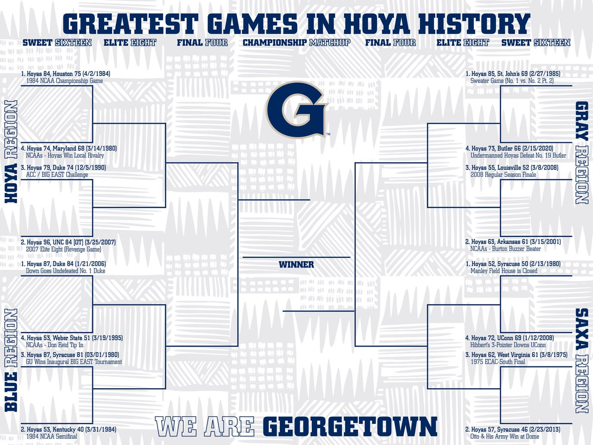 🚨 Introducing the Greatest Games in Hoya History #Sweet16 🚨 Fan voting starts tomorrow! Fill out your bracket and email it to sportspromo@georgetown.edu for a chance to win ✌️ free tickets to a 2020-21 home game! #HOYASAXA