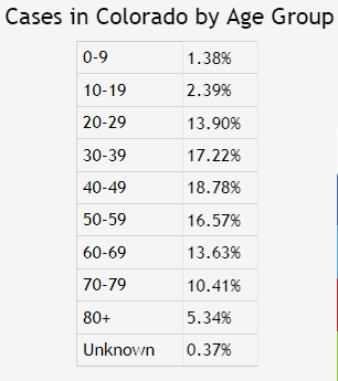 Colorado's current COVID-19 confirmed cases by age group. (To discuss among yourselves.)