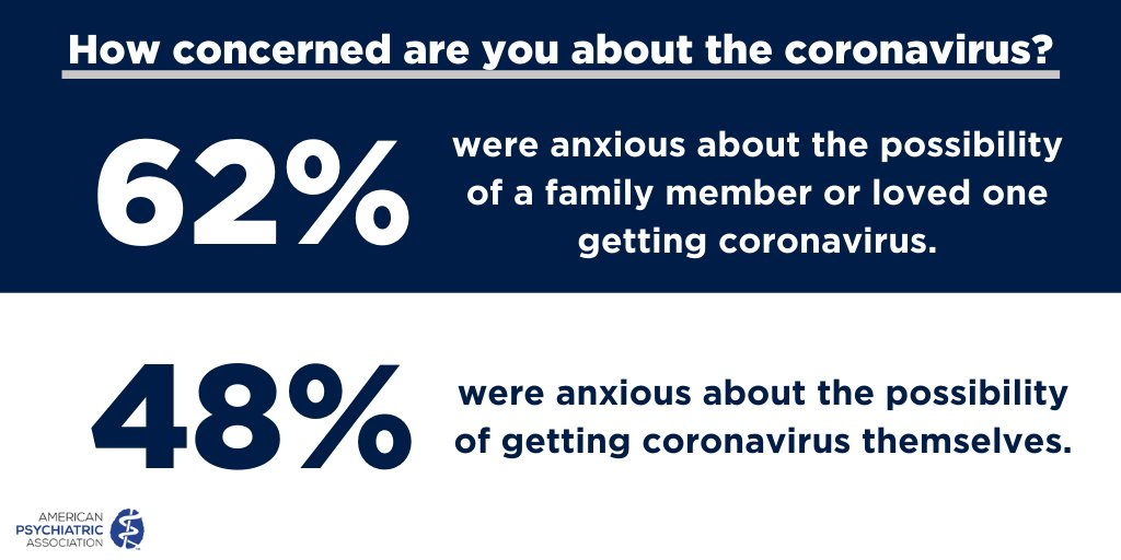 New poll shows just how anxious Americans are about #COVID19. Read more: bit.ly/COVID19_Poll