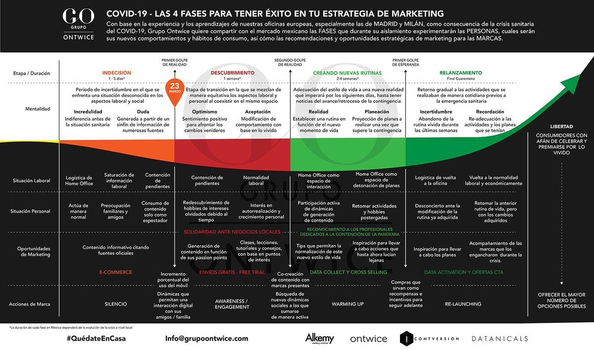 #COVID19 y las 4 FASES para tener éxito en tu estrategia de marketing. Con base en la experiencia de nuestras oficinas europeas de Milán y Madrid, te compartimos las claves que para dar un giro a la estrategia de marketing de tus marcas. Ve la #infografía 👇👇👇#QuédateEnCasa https://t.co/iiwMuvpdzg