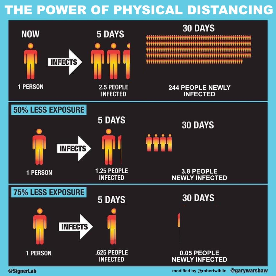 Image result for social distancing infographic nj