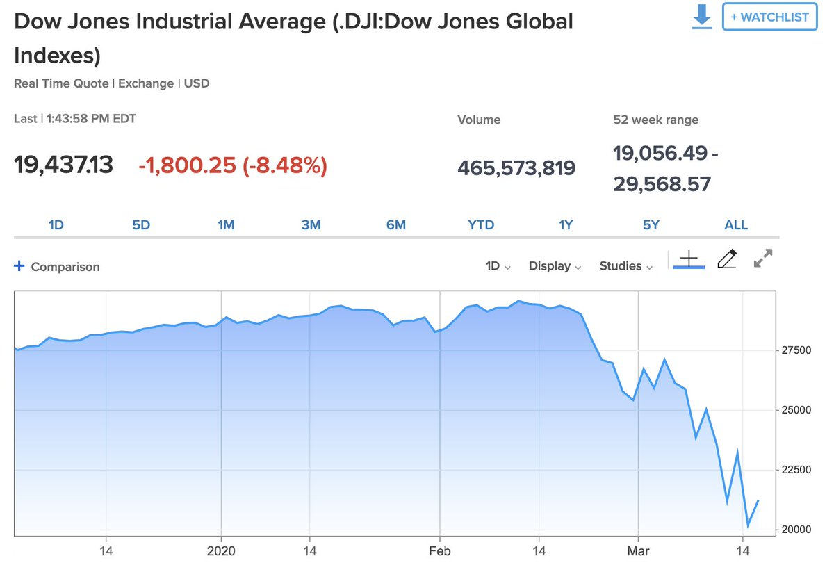 Cnbc On Twitter Stock Market Live Updates Stocks Plunge To Session Low With Dow Down More Than 2 000 Points Https T Co Ionjlqfmuo Https T Co Z84ehwhikm