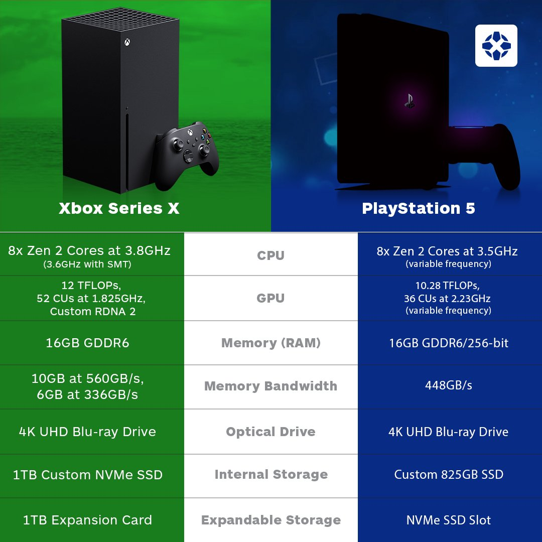 "IGN on Twitter: ""Here's how Xbox Series X and PS5's specs measure up, side by side. Check out the full specs lists here: https://t.co/e3Th0VIJdD… https://t.co/Sh01JhvhSv"""