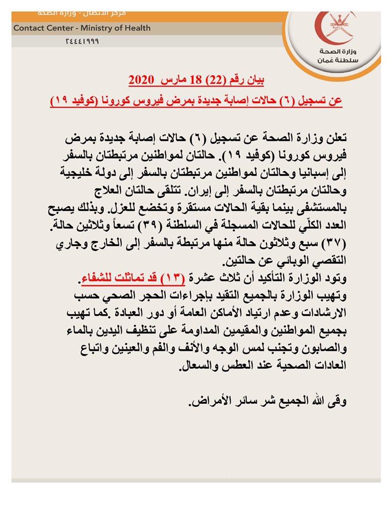 وزارة الصحة ع مان On Twitter بيان رقم ٢٢ ١٨ مارس ٢٠٢٠ تعلن وزارة الصحة عن تسجيل ٦ حالات إصابة جديدة بمرض فيروس كورونا كوفيد ١٩ عمان تواجه كورونا سلطنة عمان Https T Co Xhzjckm4zp