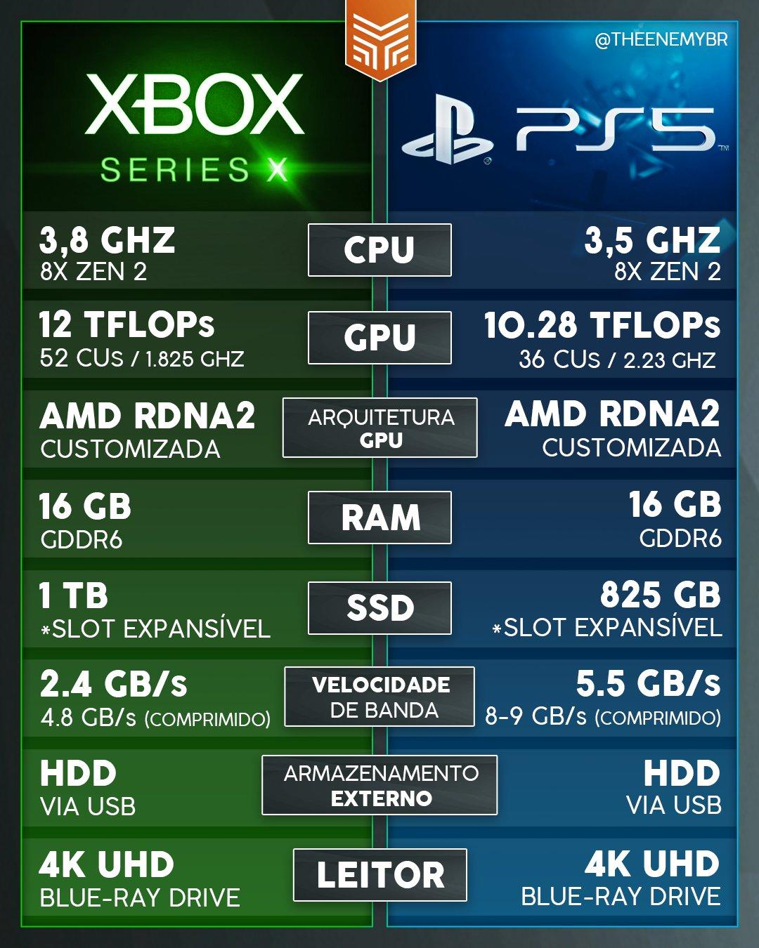 Xbox Series X Vs. PS5 - Comparação de Specs