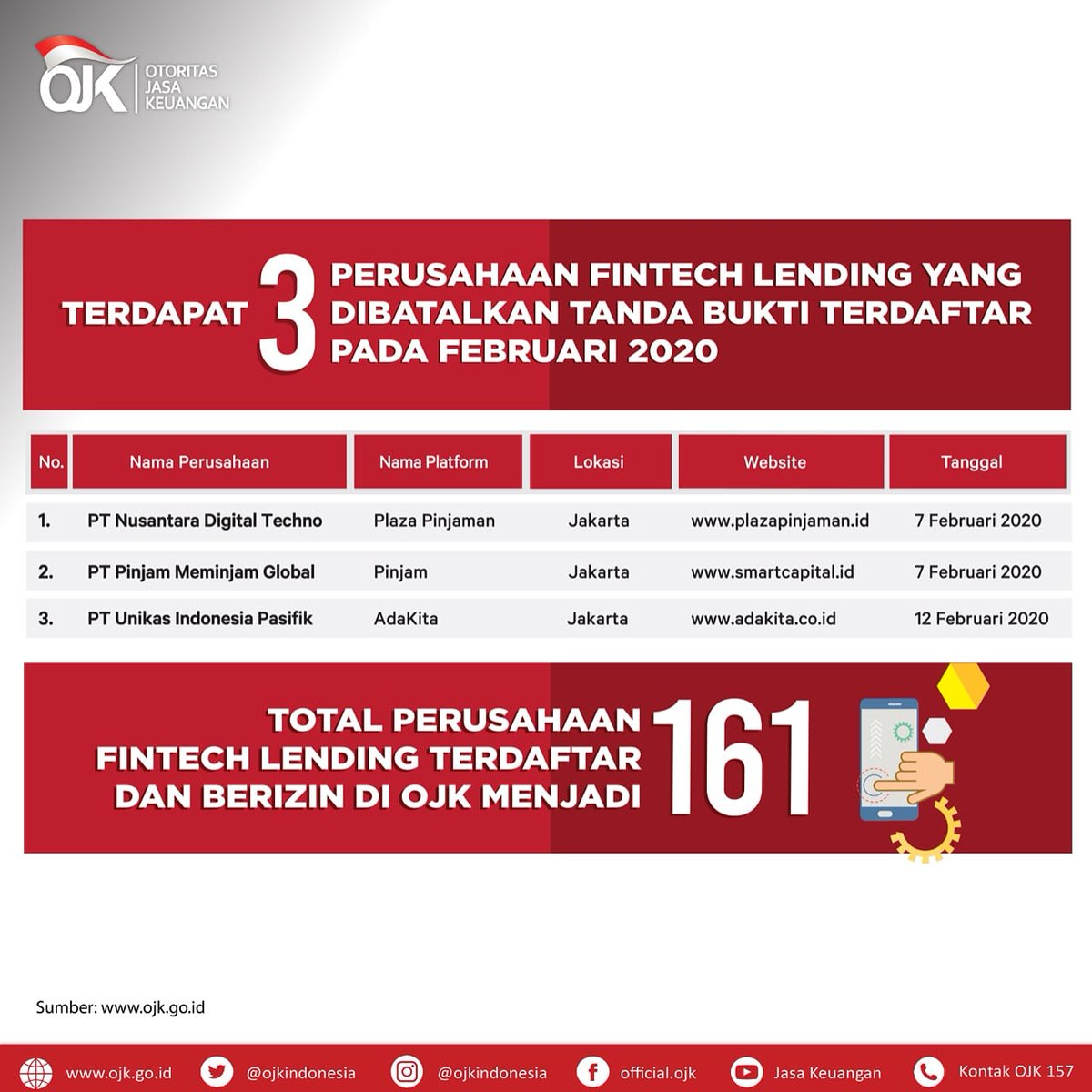 Ojk Indonesia On Twitter Sobat Ojk Pada Februari 2020 Terdapat Tiga Perusahaan Fintech Lending Yang Dibatalkan Tanda Bukti Terdaftar Hal Ini Dikarenakan Penyelenggara Yang Telah Mendapatkan Surat Tanda Bukti Terdaftar Tidak Menyampaikan