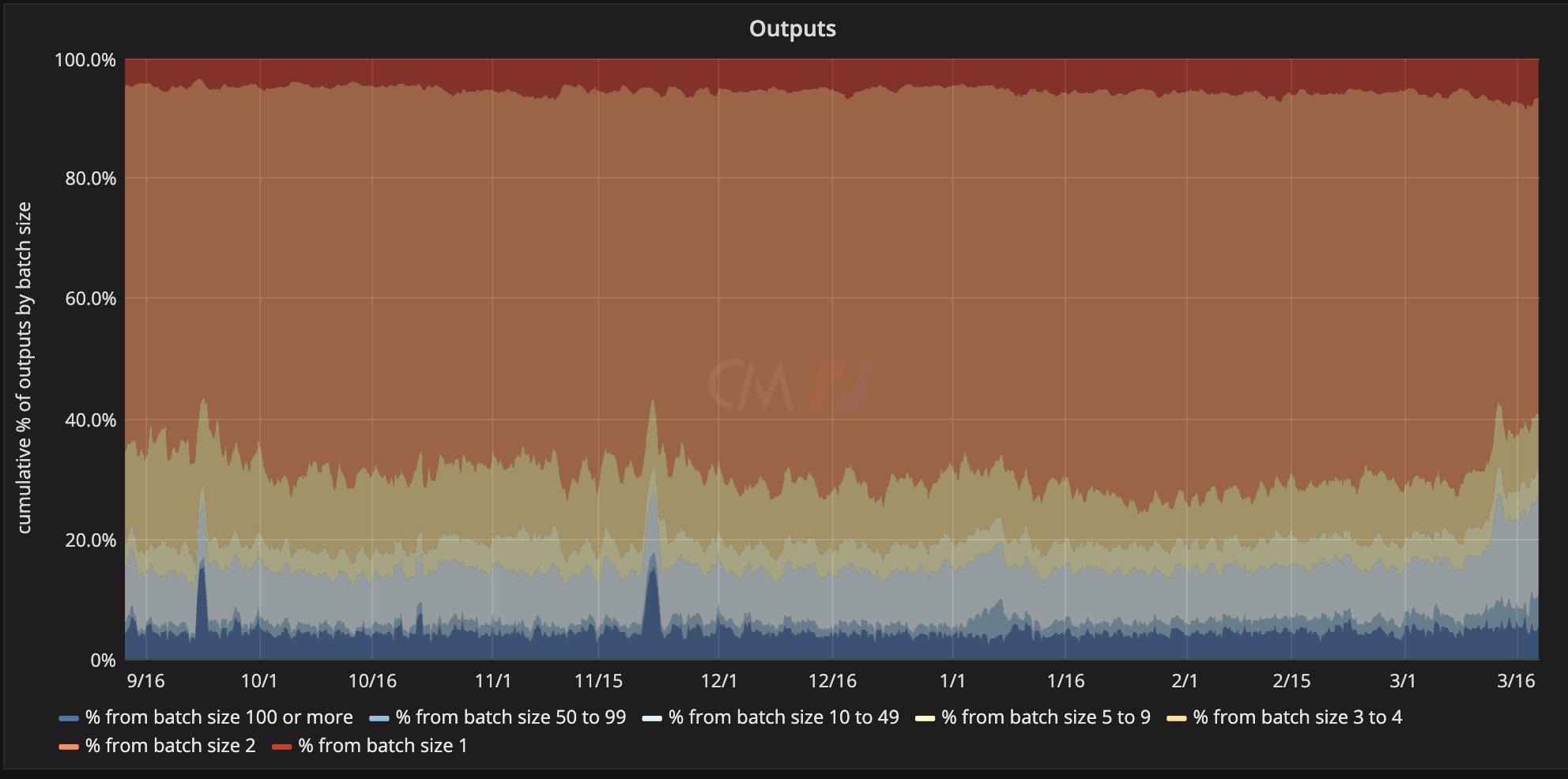 mais transações maiores na rede (mais outputs)