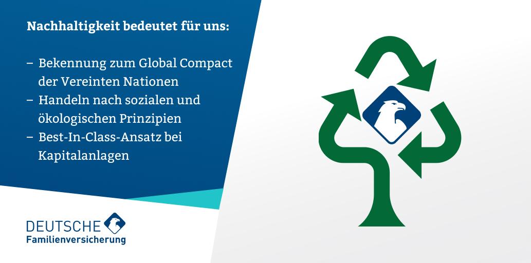 Nachhaltiges Handeln umfasst nicht nur die Achtung sozialer und ökologischer Prinzipien, sondern wirkt sich auch auf Kapitalanlagen aus. Die @DFV_AG wird daher verstärkt ethisch-nachhaltige Maßstäbe an ihre Investitionen anlegen. #insurtechgermany #insurtecheurope #DFVBilanz2020 https://t.co/LJO4h4ERbq