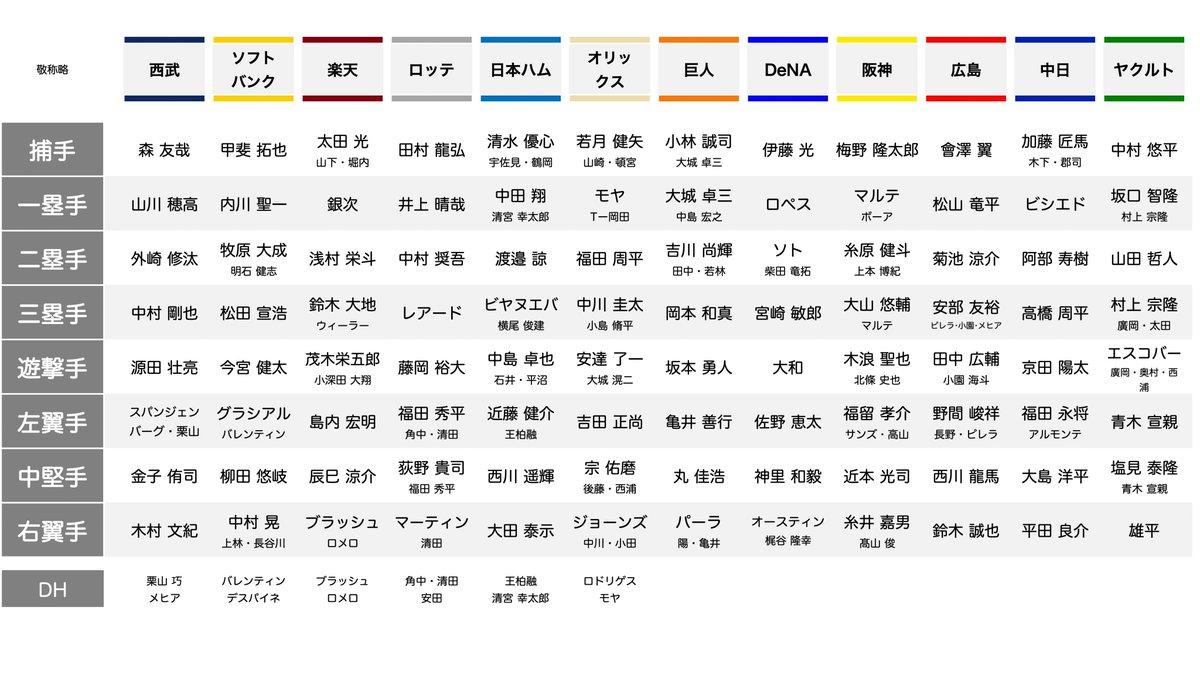 別 プロスピ ポジション 【プロスピA】ファースト最強選手ランキング2020