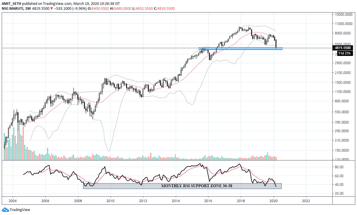 #Maruti #Monthly  The Month is yet to complete. However, #Maruti is at a Monthly #Support Zone. Even, #RSI which has a reading of 36 is at a Traditional Support Zone  If any recovery has to come, it will be here...else the #Result will be disastrous!!! (#EducationalStudyOnly)pic.twitter.com/rLR7as4Yub