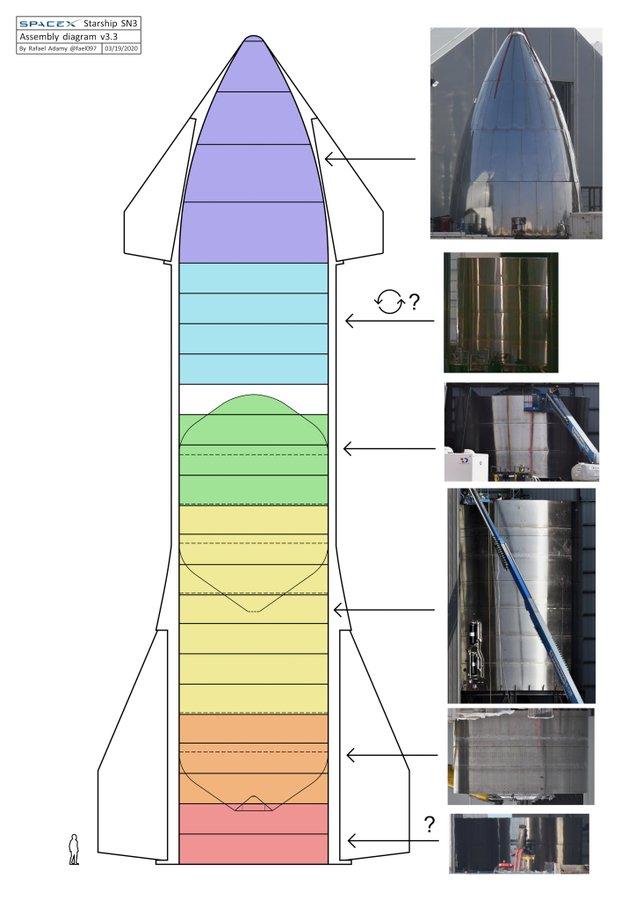 Starship SN3 (Boca Chica) [Echec] - Page 2 ETfoLUxXgAAou5R?format=jpg&name=900x900