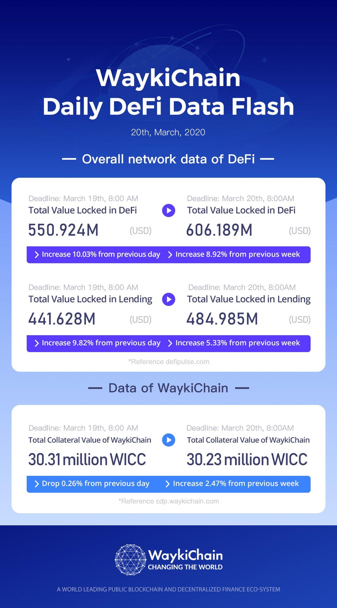 "WaykiChain on Twitter: ""3.20 #WaykiChain Daily Defi Data Flash!🥳🥳🥳Data Reference: https://t.co/"