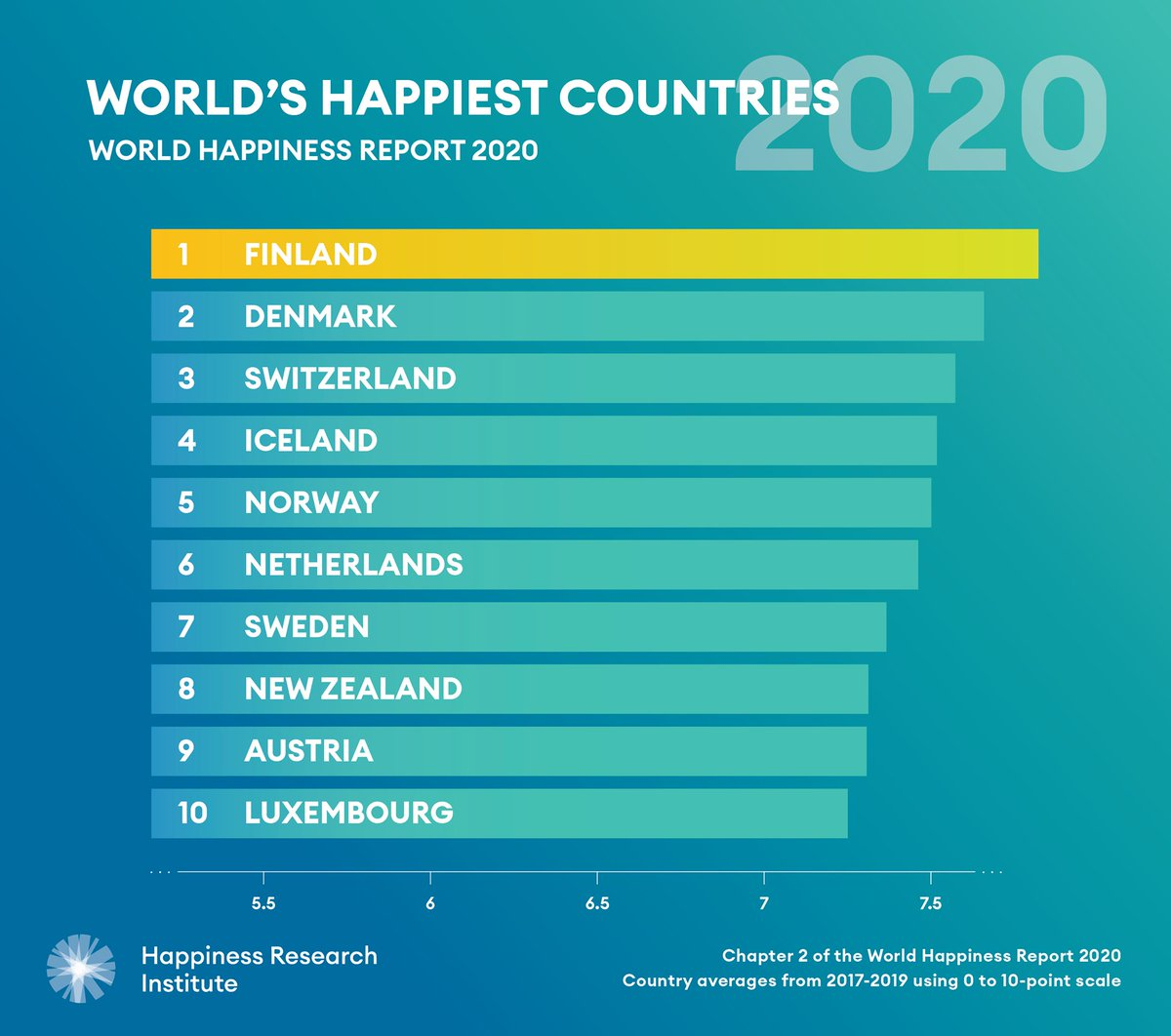 "Happiness Research on Twitter: ""CONGRATULATIONS FINLAND! For the ..."